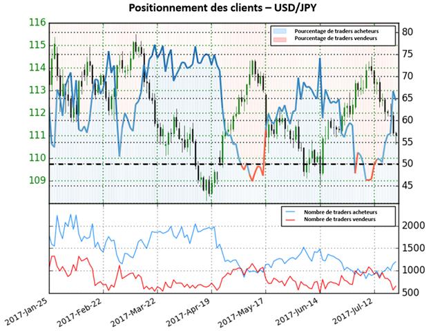 L'important positionnement acheteur des traders donne un signal baissier sur  l'USD/JPY