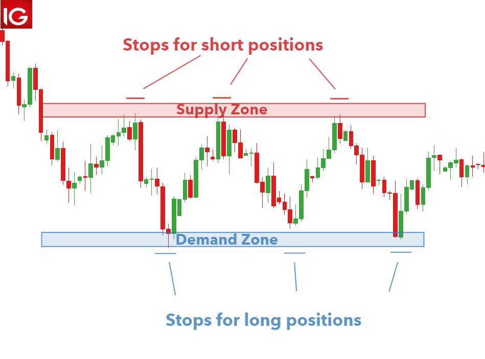 forex supply and demand strategy pdf download