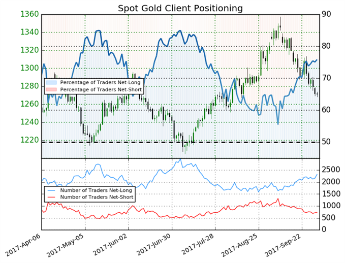 Gold Bearish Prospects Remain Intact