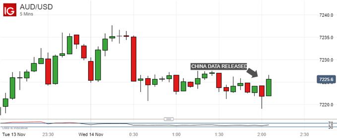 Big Data, Small Reaction: Australian Dollar Vs US Dollar, 5-Minute Chart