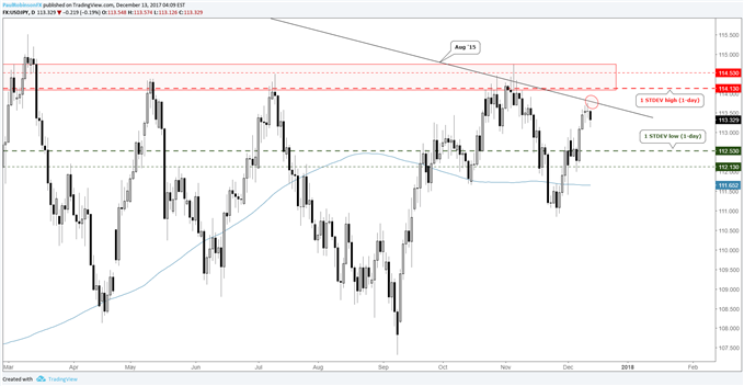 USD/JPY price chart with projected levels