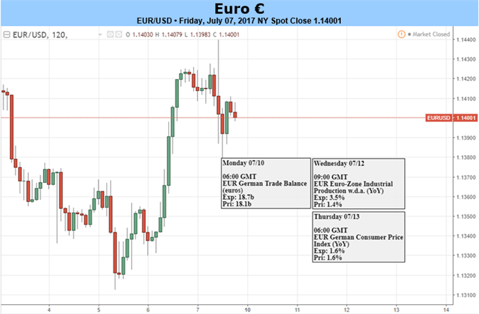 Euro Bulls Get Room to Run: But Will They Show Up to Drive the Trend?
