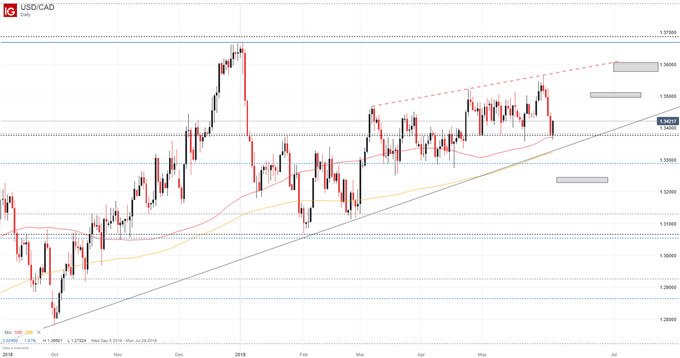 USDCAD price chart outlook