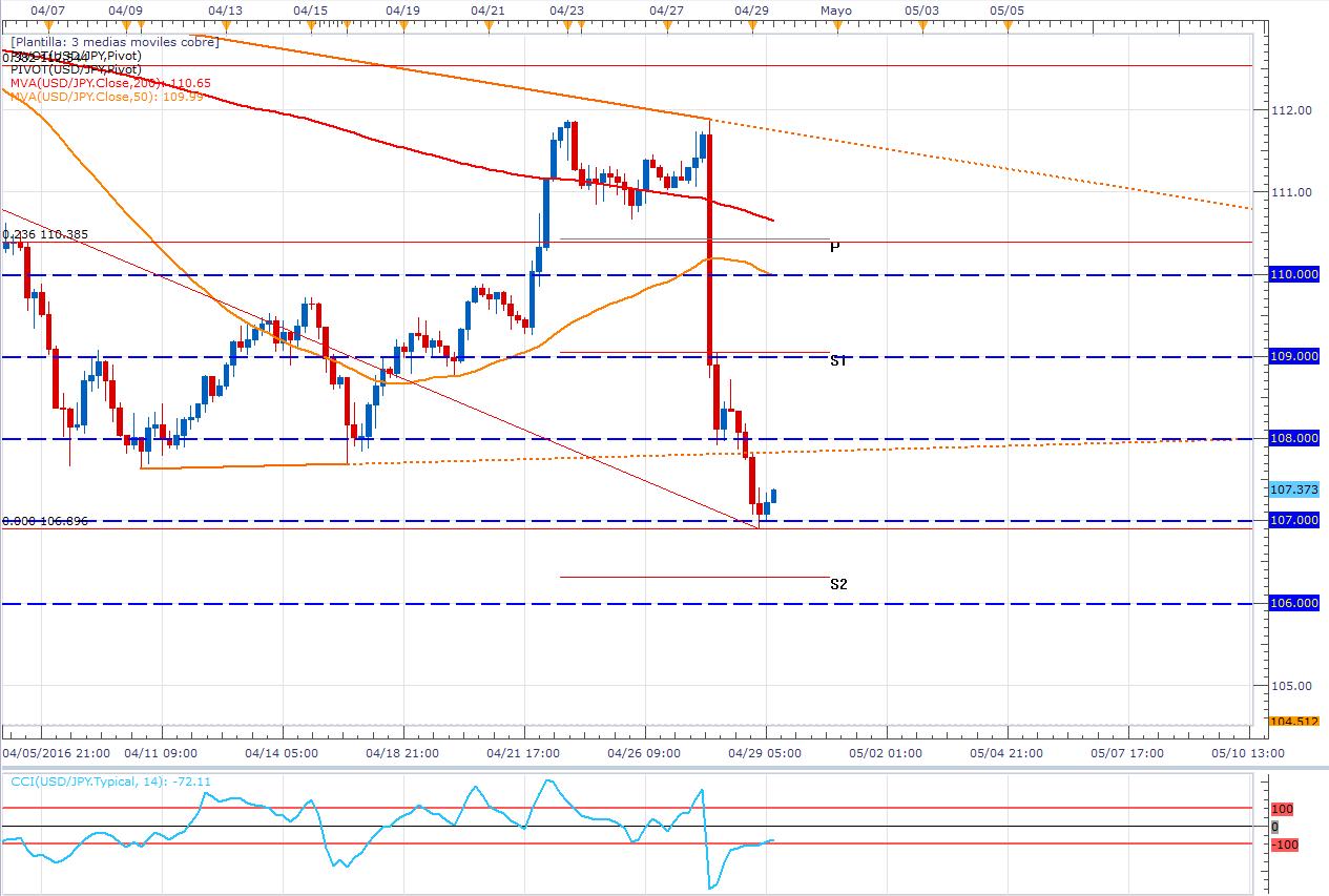 USD/JPY: consigue nuevas caídas y los traders buscan zonas de venta