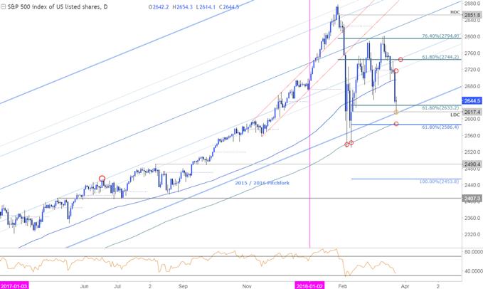 SPX500 Price Chart - Daily Timeframe