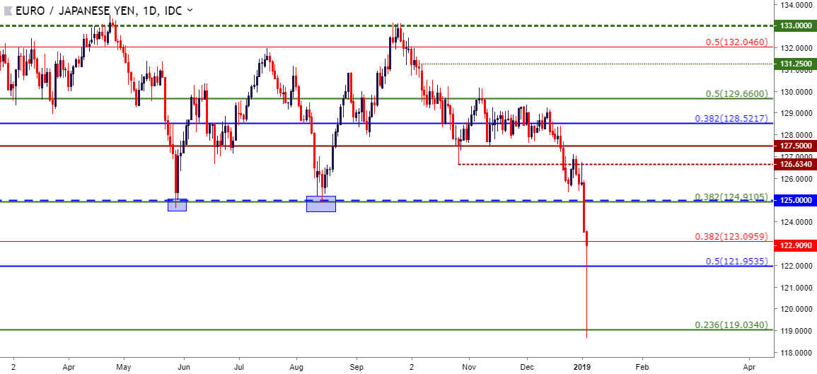 Eurjpy Eur Jpy Daily Price Chart