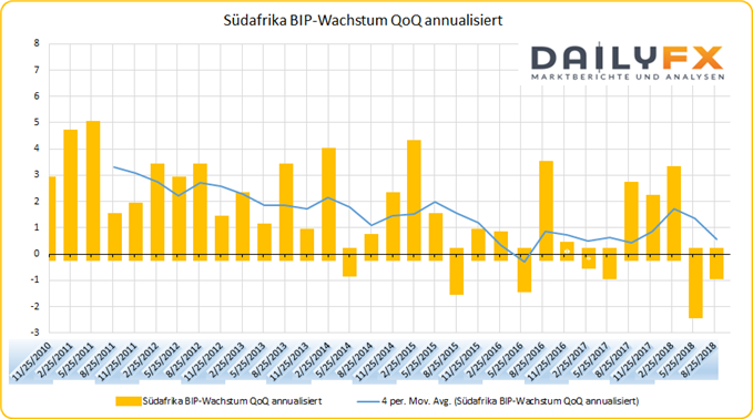Südfrika BIP-Wachstum mit Durchschnitt
