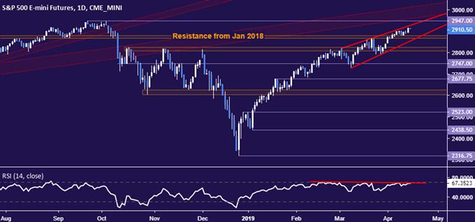 S&P 500 price chart - daily