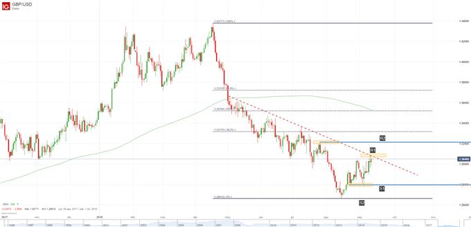 Gráfico técnico GBP/USD. Niveles de soporte y resistencia