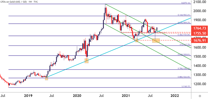 Gold Weekly Price Chart