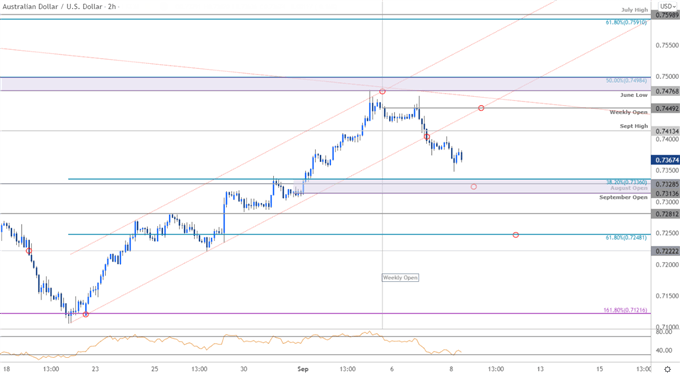 Australian Dollar Price Chart - AUD/USD 120min - Aussie Trade Outlook - AUDUSD Technical Forecast