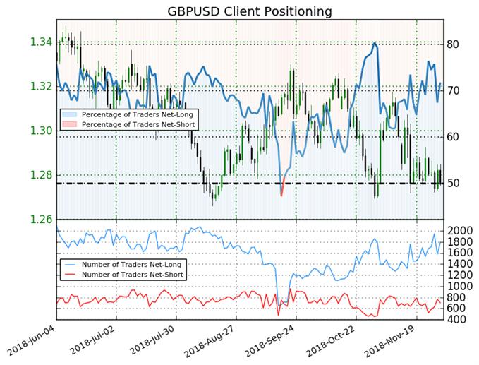 GBP/USD : Le signal du Sentiment est baissier sur la livre sterling