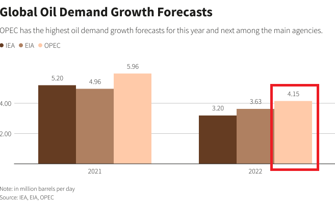 Higher Oil Prices, Hurricane Nicholas & OPEC Revises Demand Forecast