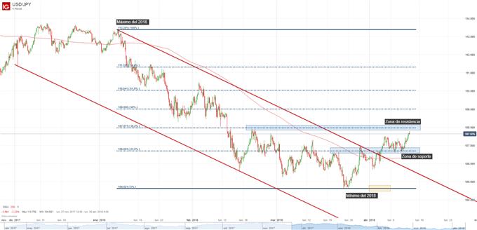 Gráfico técnico del dólar contra el yen japonés
