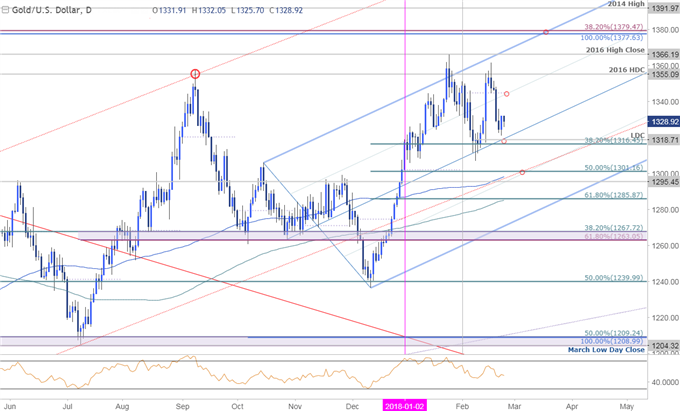 Gold Trades Heavy on Fed Outlook- Prices Holding Uptrend Support