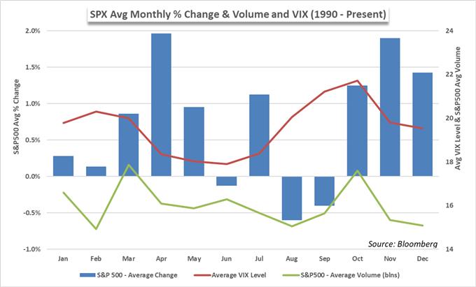 S&P 500 price and seasonality chart