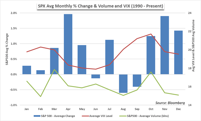 S&P 500 seasonality price chart