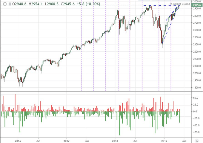 Chart of S&P 500 and Wicks