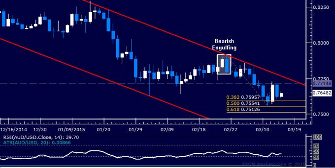 AUD/USD: Los precios se asimilan por sobre marca en 0.75