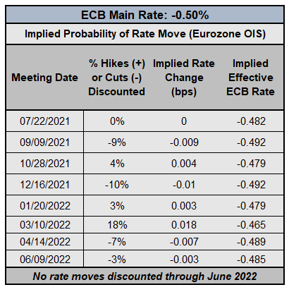 Central Bank Watch: BOE & ECB Interest Rate Expectations Update