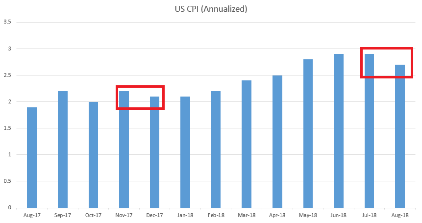 US CPI since August 2017