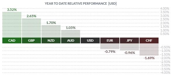 Livre sterling surperforme euro et dollar USD