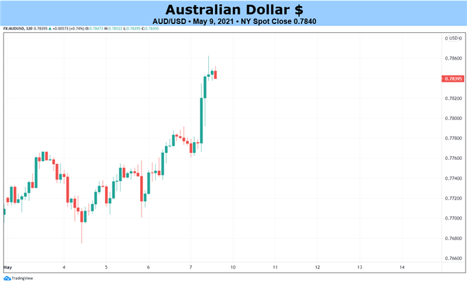 Fresh Highs in Sight for AUD/JPY, AUD/USD