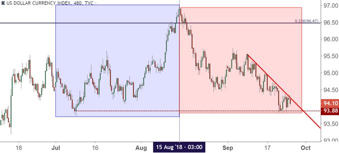 us dollar usd eight hour price chart