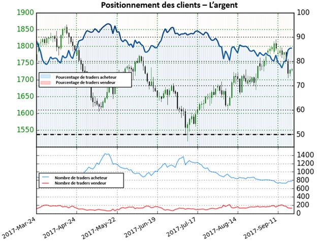 Argent: avec une diminution des positions vendeuses de 46,3%, nous avons maintenant une forte perspective baissière sur l'argent