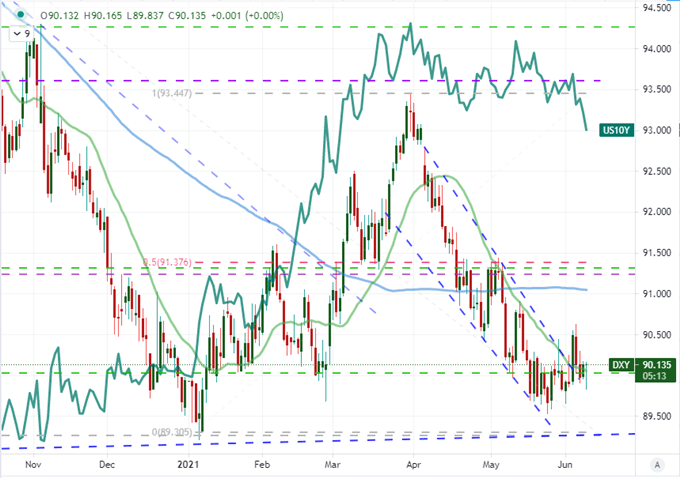 S&P 500, EURUSD, USDCAD and GBPUSD: Ranking CPI Breakout Potential