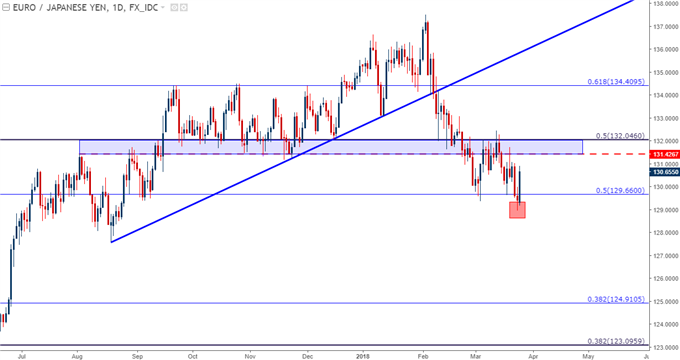 EUR/JPY Rallies From Fresh Five-Month Lows: Are Bears Finished?