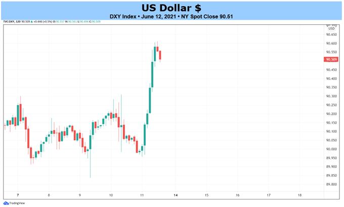 Weekly Fundamental US Dollar Forecast: Here Comes Taper Talk