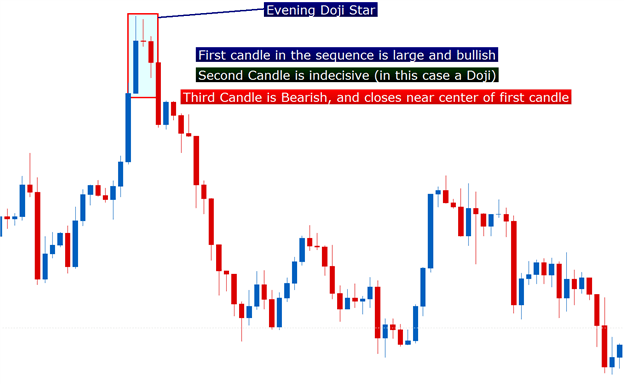 evening star doji formation price action forex