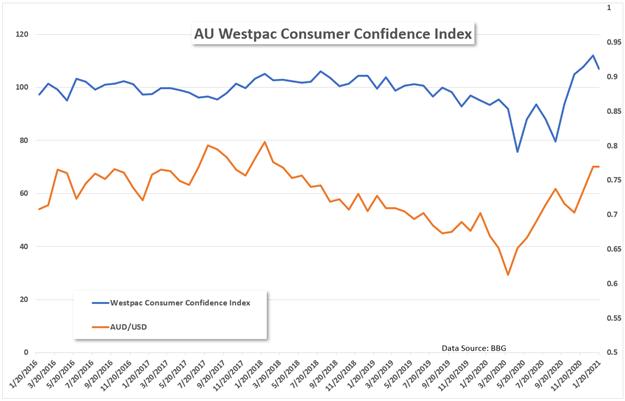 Westpac confidence vs AUD/USD Chart