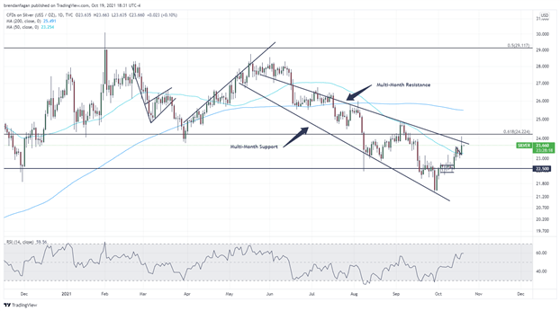 XAG/USD Gains on US Dollar Weakness, Broad Risk-on Sentiment