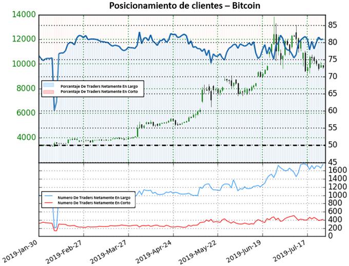 Bitcoin sigue cayendo pero pinta mixto