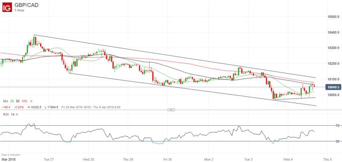 GBP/CAD in Position für Umschwung nach oben