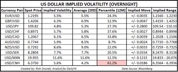USD Price Chart Outlook US Dollar Implied Volatility Trading Ranges USDJPY EURUSD GBPUSD USDCAD