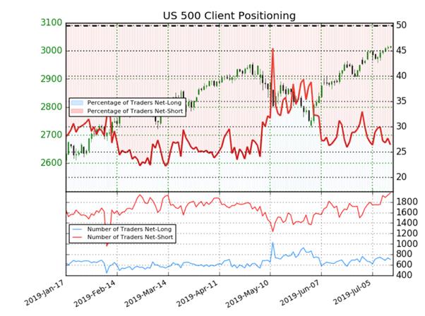 S&P 500 : l'augmentation des traders vendeurs donne un signal contrarien haussier