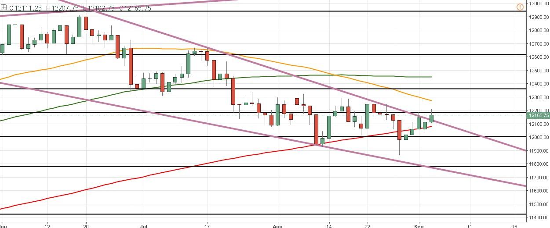 El DAX consigue una ruptura momentánea del rango y los traders esperan el cierre