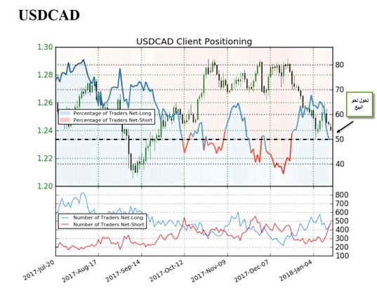 استراتيجية تداول دولار أمريكي مقابل دولار كندي USD/CAD