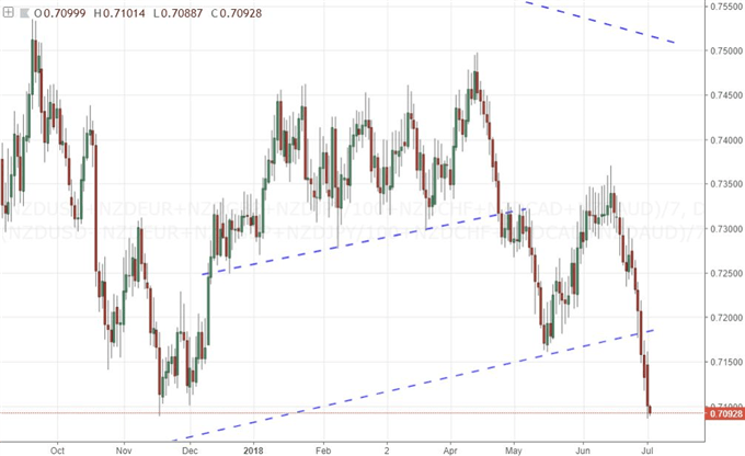 EURUSD Refuses Trend Despite $300 Billion Trade Threat and German Breakthrough