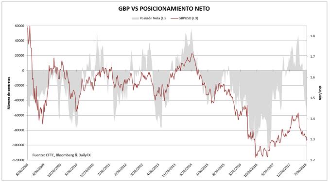GBP posicionamiento en el mercado de futuros