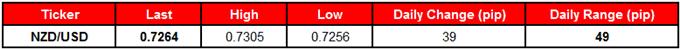 EURUSD Snaps Narrow Range on Powell Testimony Euro Zone CPI on Tap body Screen Shot 081 - EUR/USD Snaps Narrow Range on Powell Testimony; Euro-Zone CPI on Tap