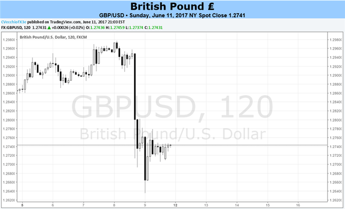 British Pound to Remain Lower after UK Election Surprise