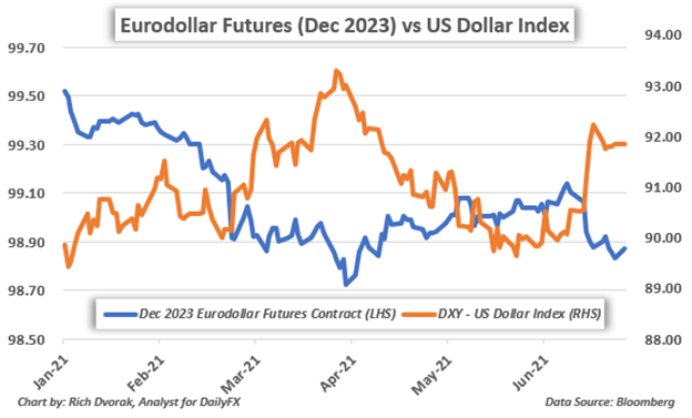 US Dollar Price Chart Fed Rate Hike Expectations to Impact Gold Silver Forecast