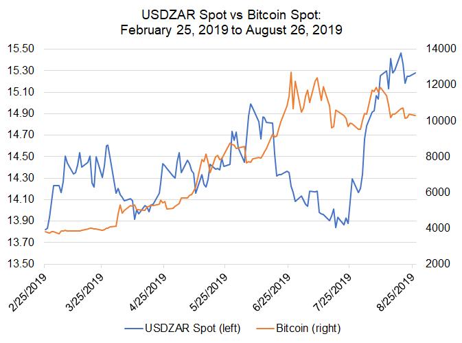 bitcoin oggi in dollari
