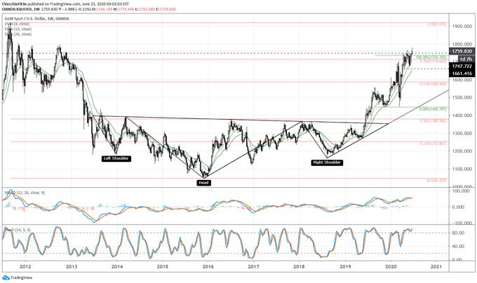 gold price, gold technical analysis, gold chart, gold price forecast, gold price chart, gold price today, gold coronavirus, gold covid-19