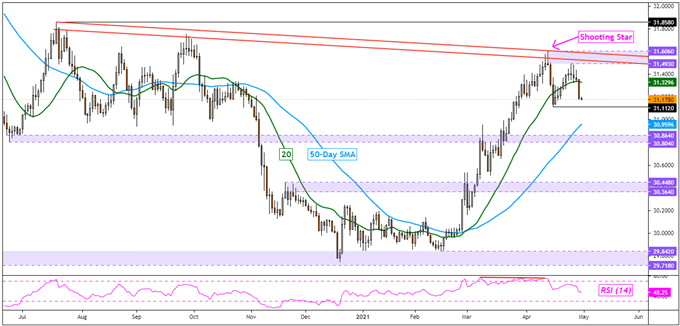 US Dollar Analysis, Road Ahead Bumpy: USD/SGD, USD/THB, USD/IDR, USD/PHP
