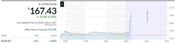 nvidia stock price after earnings